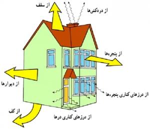 جلوگیری از اتلاف گرما
